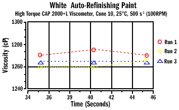 Auto Refinishing Paint D7395 Figure 1