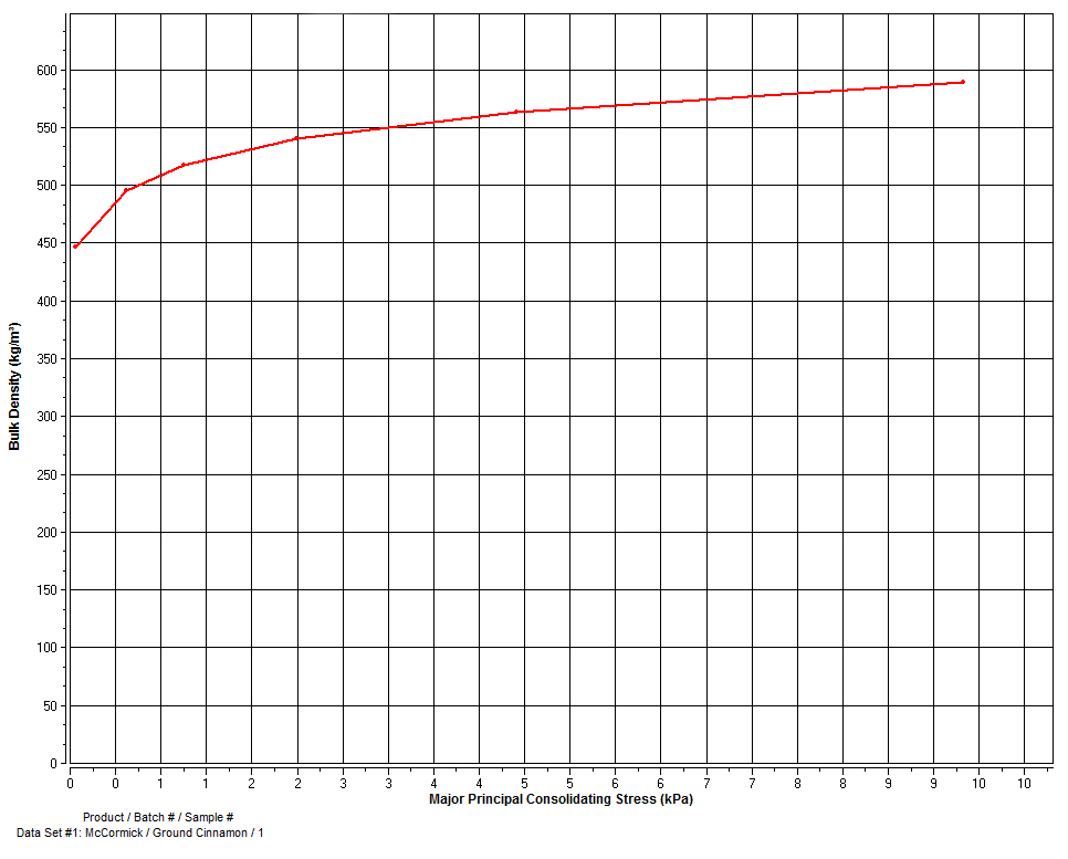 Ground Cinnamon Bulk Density Graph